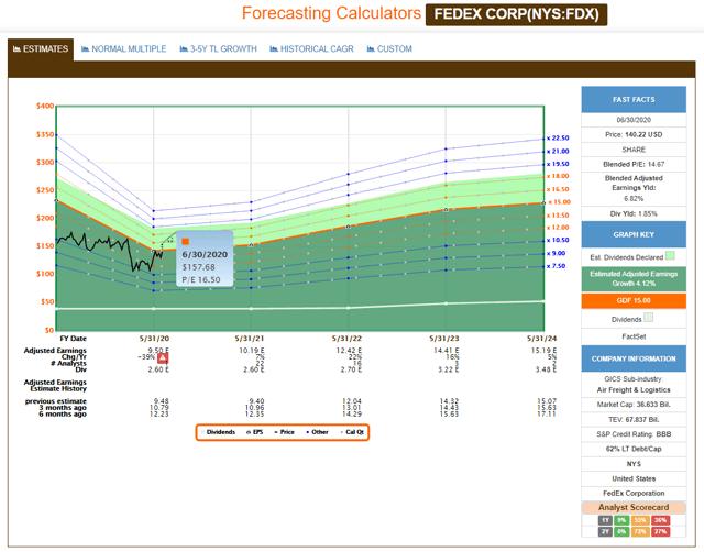 FAST Graphs Estimates FDX