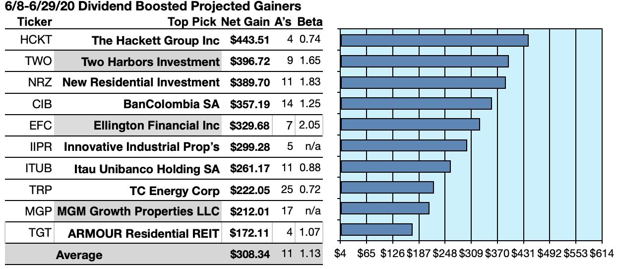 38 Equities Boosted Dividends 6/8-6/29/20 Despite Uncertainties