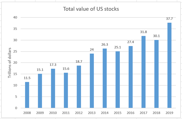 Total value of US stock market