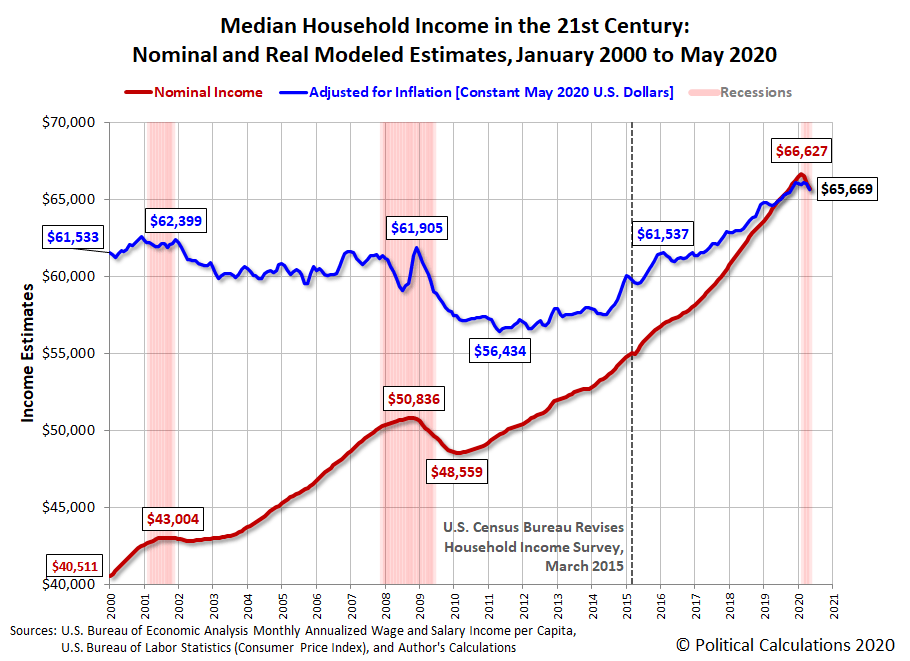 Median Household Income In May 2020