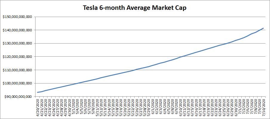 Tesla Rally Means Q2 Gaap Dilemma Nasdaq Tsla Seeking Alpha