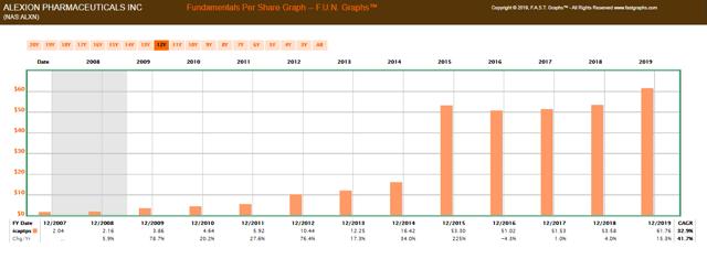 FUN Graph