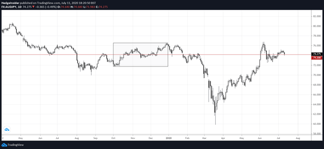 AUD/JPY in 2020