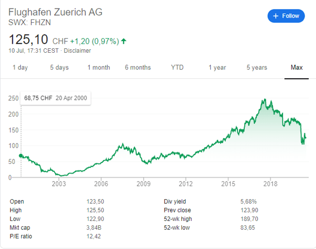 Zurich Airport Stock Price Historical Chart