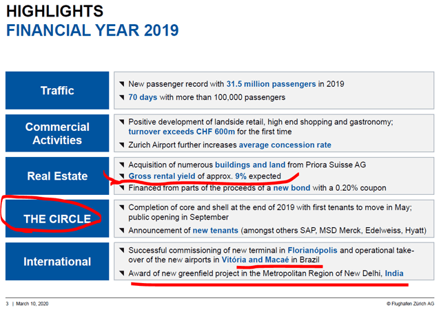 Zurich Airport Stock Analysis – Investor Presentation – Source: Zurich Airport Investor Relations