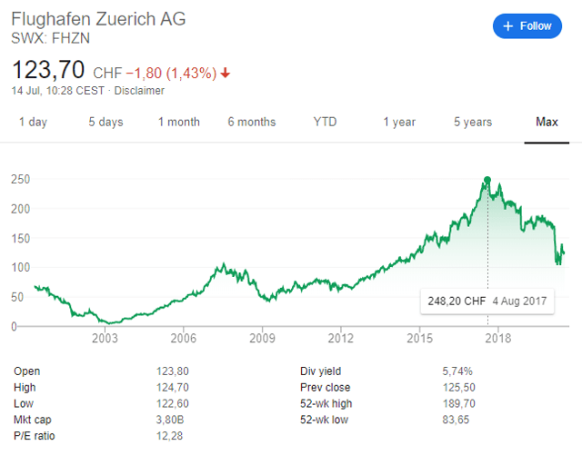Zurich Airport stock price potential