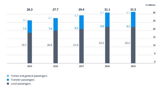 Zurich Airport Stock Analysis – 2019 Annual Report – Source: Zurich Airport Investor Relations