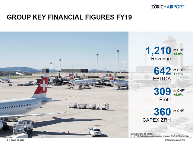 Zurich Airport Stock Analysis – Financial overview – Source: Zurich Airport Investor Relations
