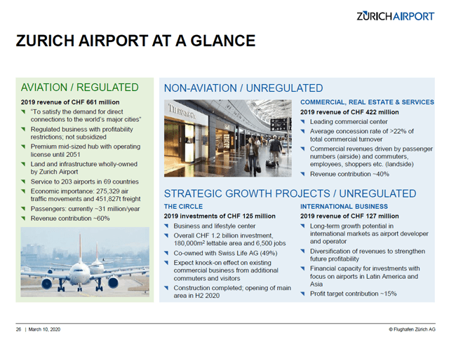 Zurich Airport Stock Analysis – Revenue overview – Source: Zurich Airport Investor Relations