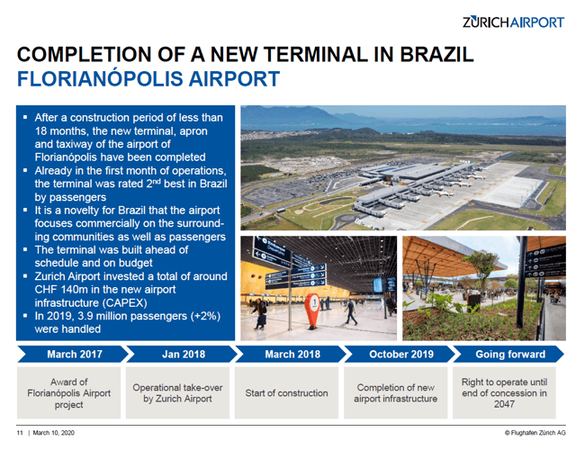 Zurich Airport Stock Analysis – Brazil – Source: Zurich Airport Investor Relations