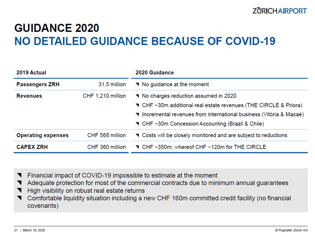 Zurich Airport Stock Analysis – 2020 Outlook – Source: Zurich Airport Investor Relations