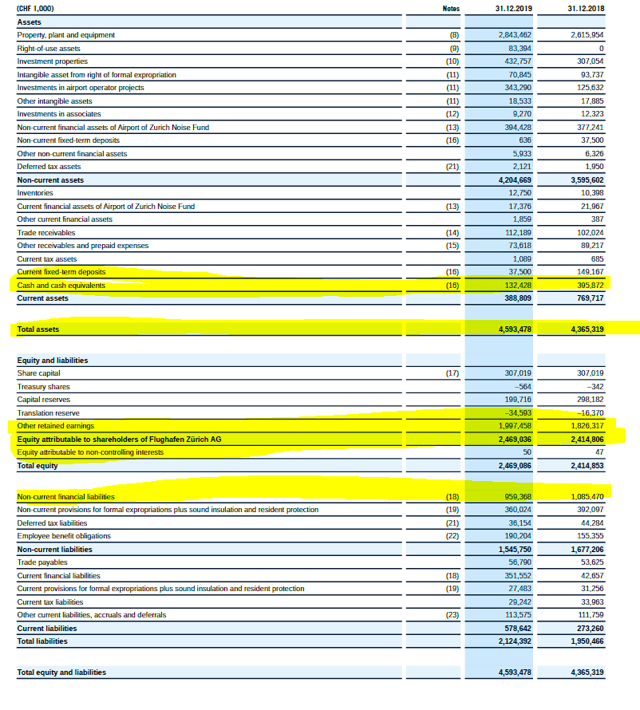 Zurich Airport Stock Analysis – Balance sheet 2019 – Source: Zurich Airport Investor Relations – 2019 Annual report