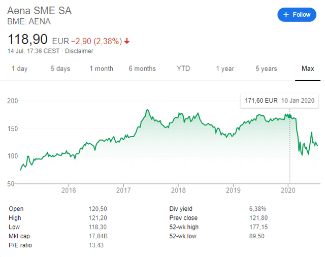 Aena stock price forecast