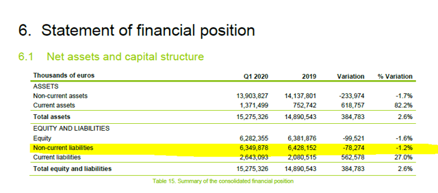 Aena's debt level – Source: Investor relations Q1 2020 report