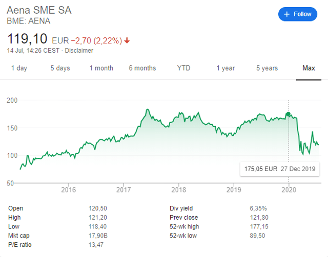 AENA stock price performance since IPO