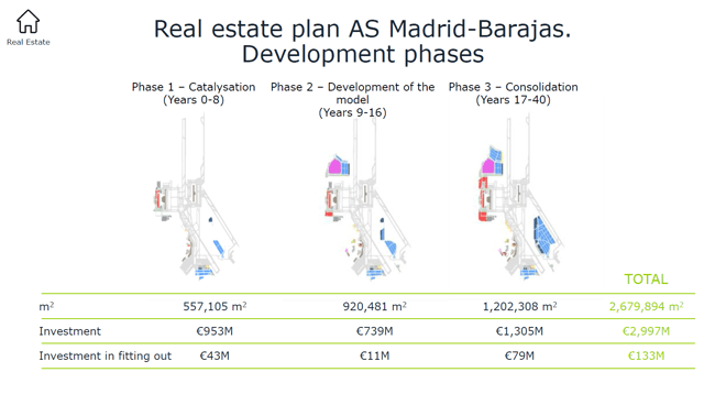 Aena's real estate plan over the next 40 years for Madrid – Source: Aena's strategic plan