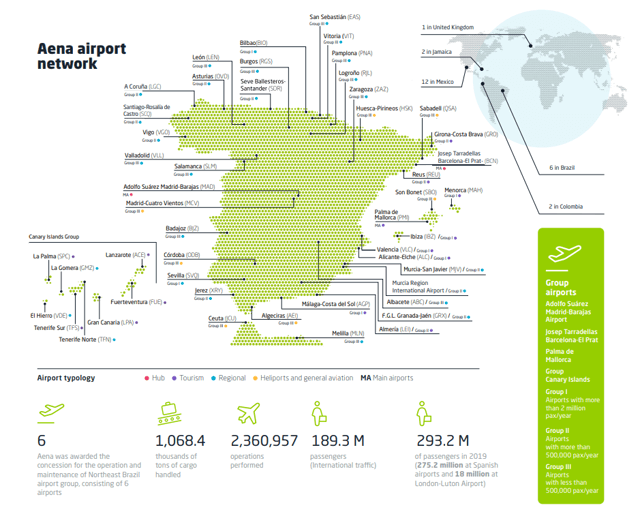 Aena's airport network – Source: Aena's annual report