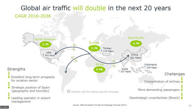 Double traffic growth – Source: Aena's strategic plan