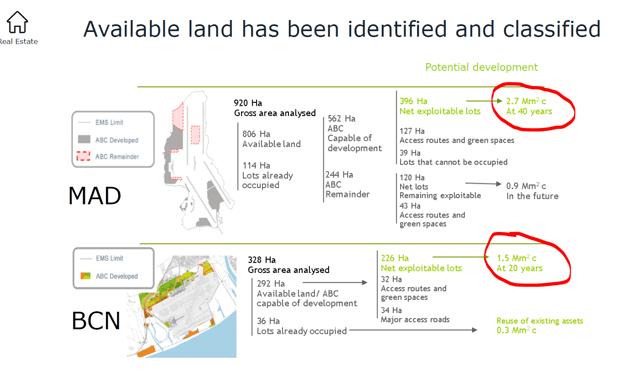 Aena's real estate plan – Source: Aena's strategic plan
