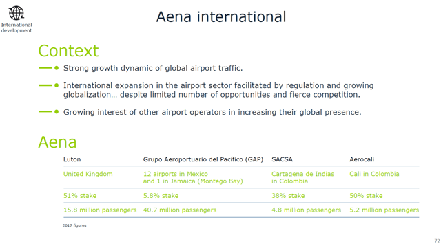 Aena's global expansion – Source: Aena's strategic plan