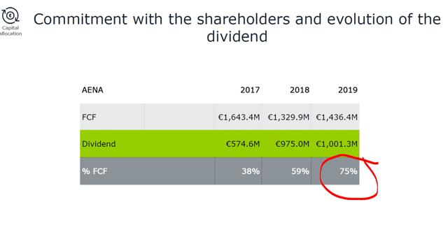 Aena dividend – Source: Source: Aena's strategic plan