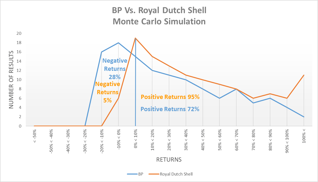 The 15 Reasons Why Royal Dutch Shell Is A Better Pick Than BP NYSE ...