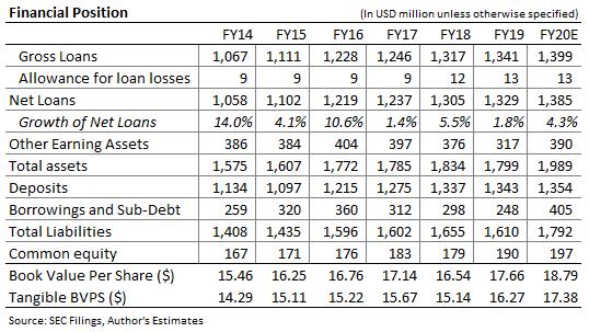 ESSA Bancorp Balance Sheet Forecast