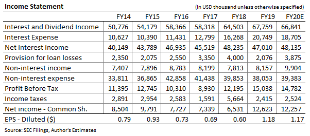 ESSA Bancorp Income Forecast