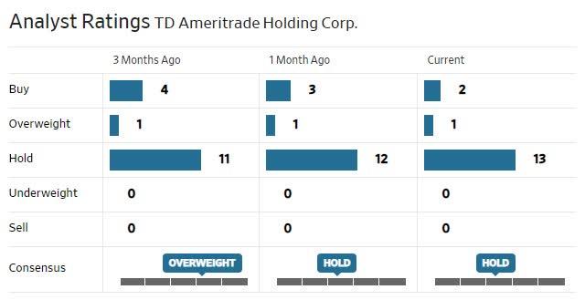 AMTD Analysts Ratings.jpg