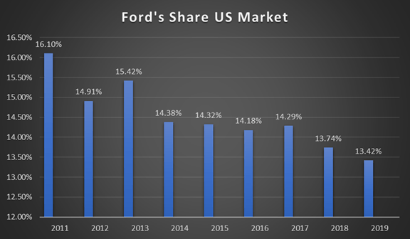 Ford A V Shaped Recovery And Trading Below Book Value Doesn T