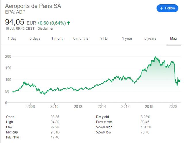Aeroports de Paris Stock Price Chart