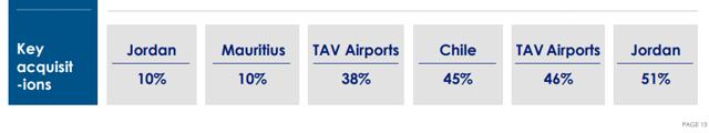 Aeroports De Paris ownership – Source: Investor presentation