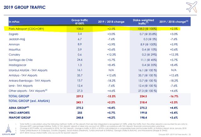 Aeroports De Paris Stock analysis – Traffic split – Source: Investor presentation