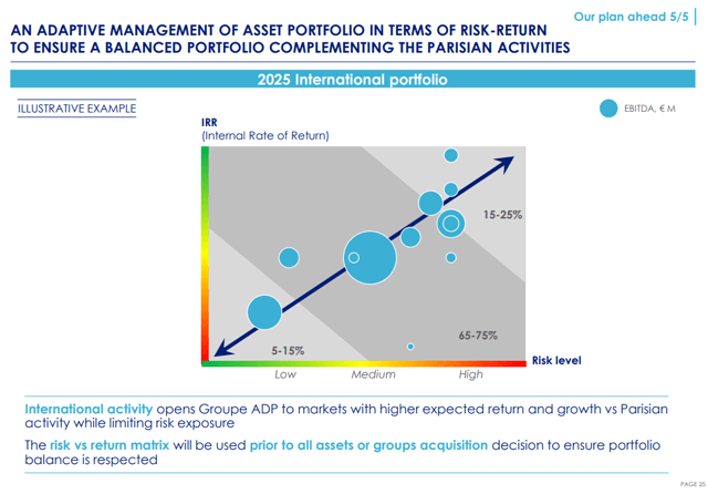Groupe ADP stock analysis – growth strategy - Source: Aeroports de Paris Stock outlook