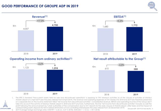 Aeroports de Paris Stock Analysis – Financial performance – Source: Investor presentation