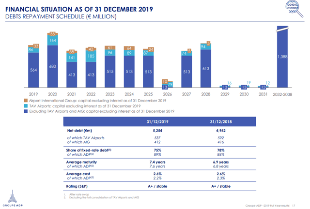 Aeroports de Paris debt structure - Source: Investor presentation