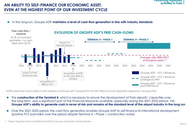 Aeroports de Paris capital expenditures – Source: Aeroports de Paris Stock outlook