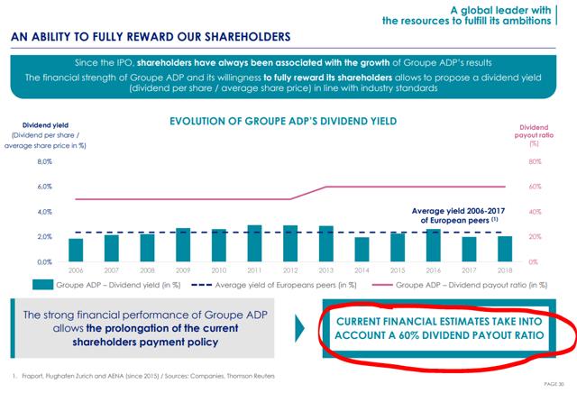 Aeroports de Paris dividend payout ratio – Source: Groupe ADP outlook