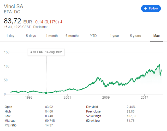Vinci stock price – historical chart