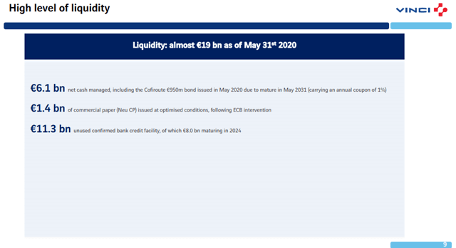 Vinci stock liquidity – Source: Vinci investor relations
