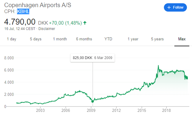 Copenhagen airports stock price – historical chart
