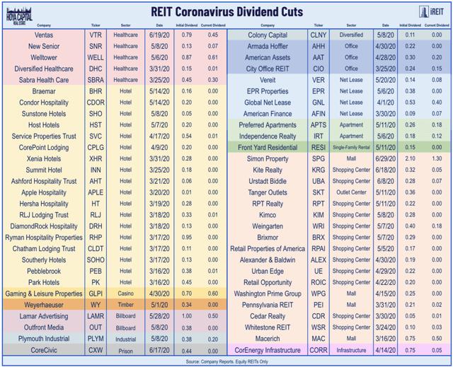 REIT dividendos de coronavirus recortes 6.17.2020