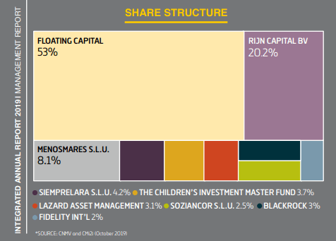 Ferrovial stock ownership – Source: Ferrovial Annual report