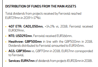 Ferrovial dividends received – Source: Ferrovial Annual report