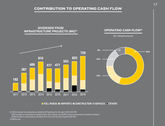Ferrovial stock dividends and cash flows – Source: Ferrovial Annual report