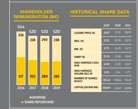 Ferrovial dividend and buybacks – Source: Ferrovial Annual report