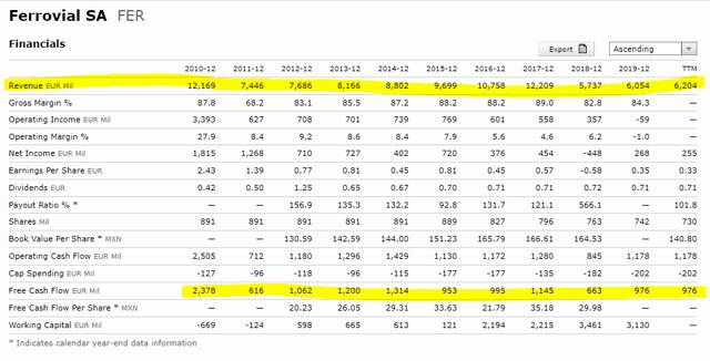 Ferrovial stock financials – Source: Ferrovial stock quote Morningstar