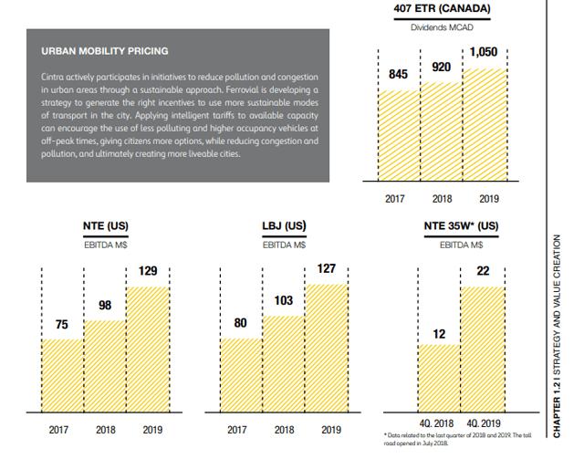 Ferrovial's toll roads – Source: Ferrovial Annual report