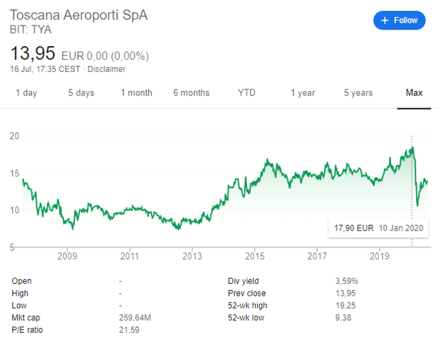 Toscana Aeroporti Stock Price – Historical chart