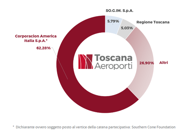 Toscana Aeroporti Ownership – Source: Toscana Aeroporti Investor Relations
